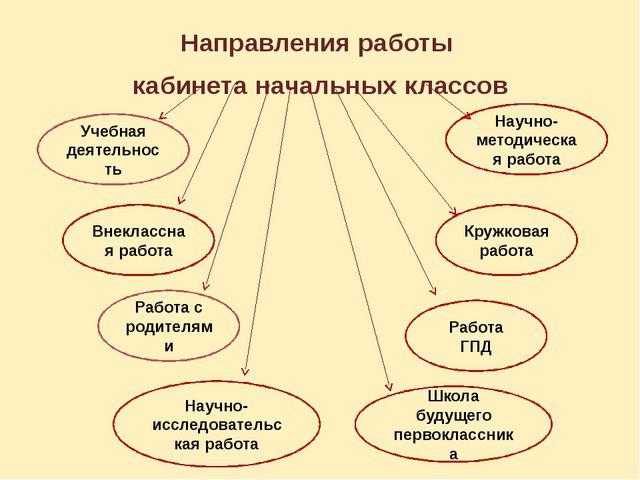 Направления работы кабинета начальных классов Учебная деятельность Внеклассна...