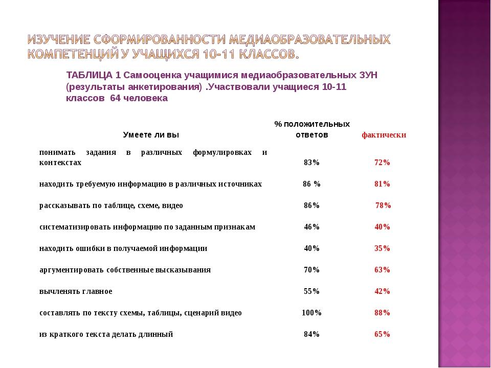 ТАБЛИЦА 1 Самооценка учащимися медиаобразовательных ЗУН (результаты анкетиров...