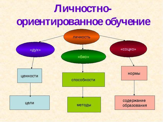 Личностно-ориентированное обучение личность «дух» «социо» «био» способности м...