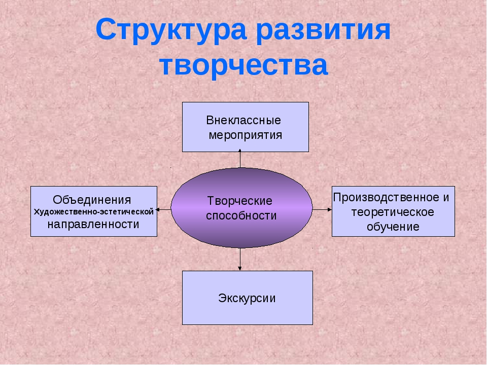 Структура развития творчества Творческие способности Внеклассные мероприятия...