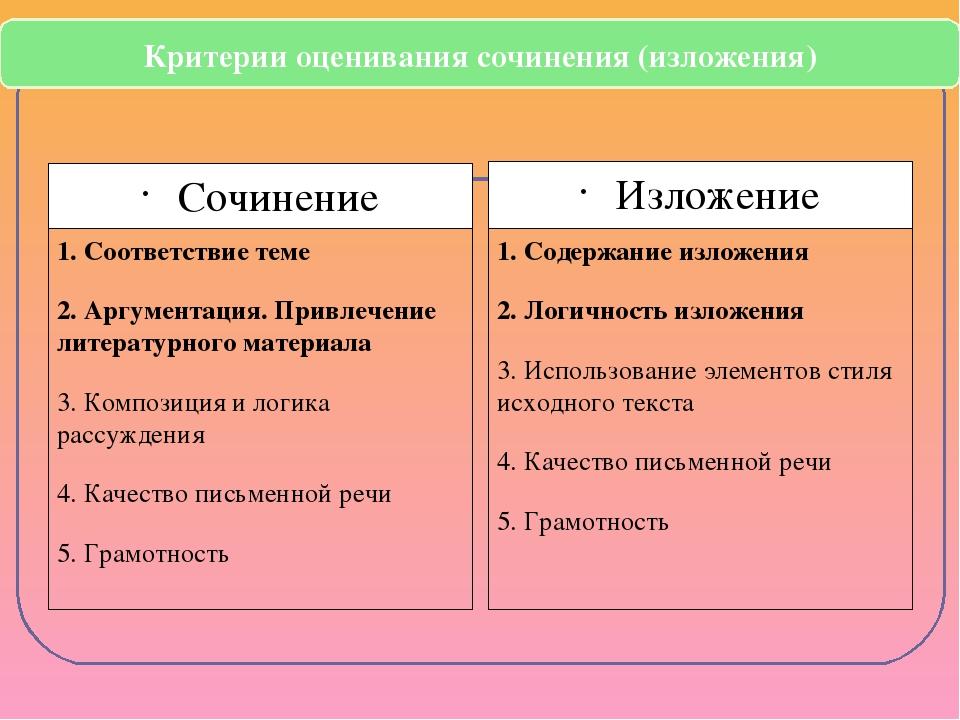 Сочинение 1. Соответствие теме 2. Аргументация. Привлечение литературного мат...