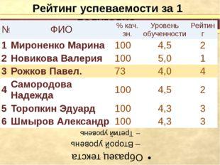 Рейтинг успеваемости за 1 полугодие № ФИО %кач.зн. Уровеньобученности Рейтин