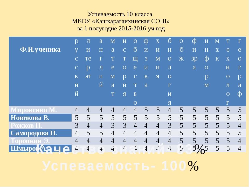 Успеваемость 10 класса МКОУ «Кашкарагаихинская СОШ» за 1 полугодие 2015-2016...
