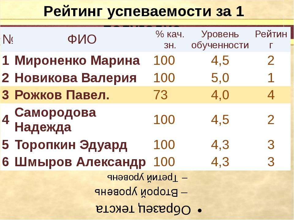Рейтинг успеваемости за 1 полугодие № ФИО %кач.зн. Уровеньобученности Рейтин...