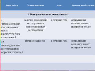 Форма работы Условия проведения Срок Предполагаемый результат 1. Консультати