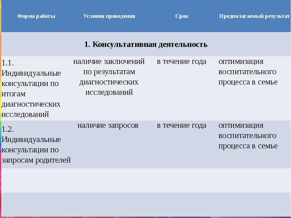 Форма работы Условия проведения Срок Предполагаемый результат 1. Консультати...
