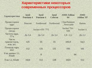 Характеристики некоторых современных процессоров ХарактеристикаIntel Pentium