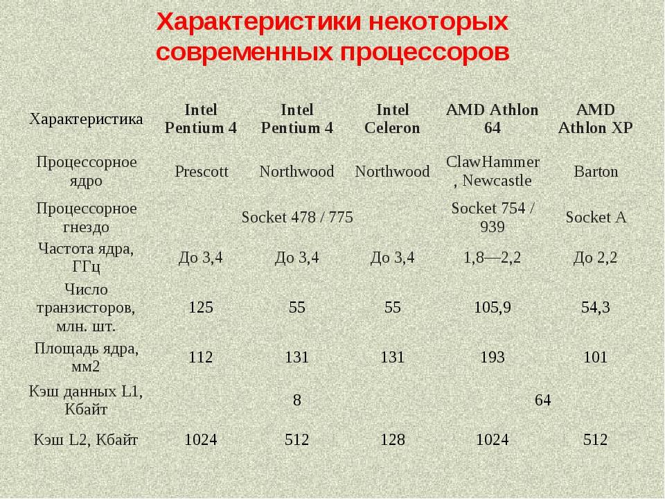 Характеристики некоторых современных процессоров ХарактеристикаIntel Pentium...