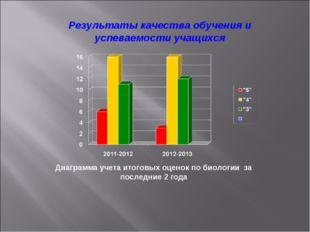 Результаты качества обучения и успеваемости учащихся Диаграмма учета итоговых