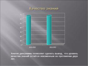 Анализ диаграммы позволяет сделать вывод, что уровень качества знаний остаётс