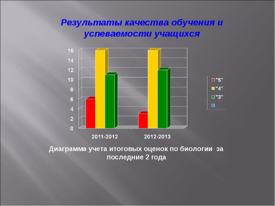 Результаты качества обучения и успеваемости учащихся Диаграмма учета итоговых...