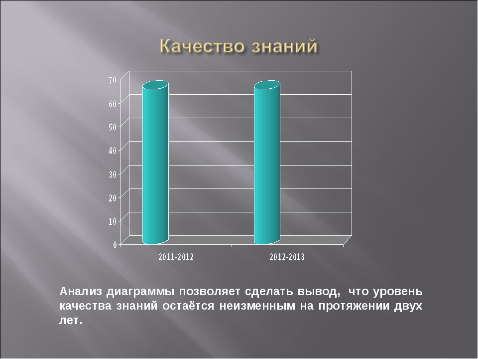 Анализ диаграммы позволяет сделать вывод, что уровень качества знаний остаётс...