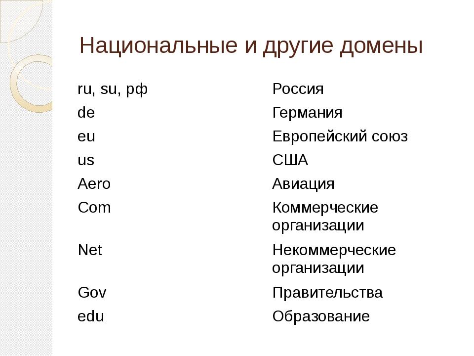 Национальные и другие домены ru,su,рф Россия de Германия eu Европейский союз...