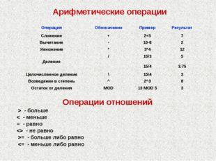 Арифметические операции Операции отношений > - больше < - меньше = - равно  -