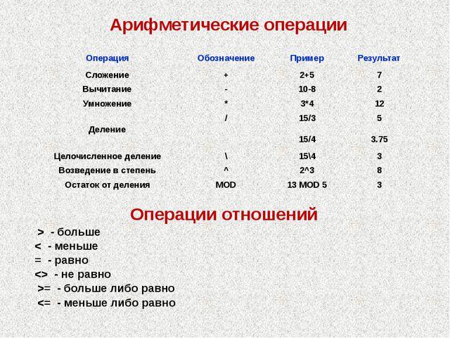 Арифметические операции Операции отношений > - больше < - меньше = - равно  -...