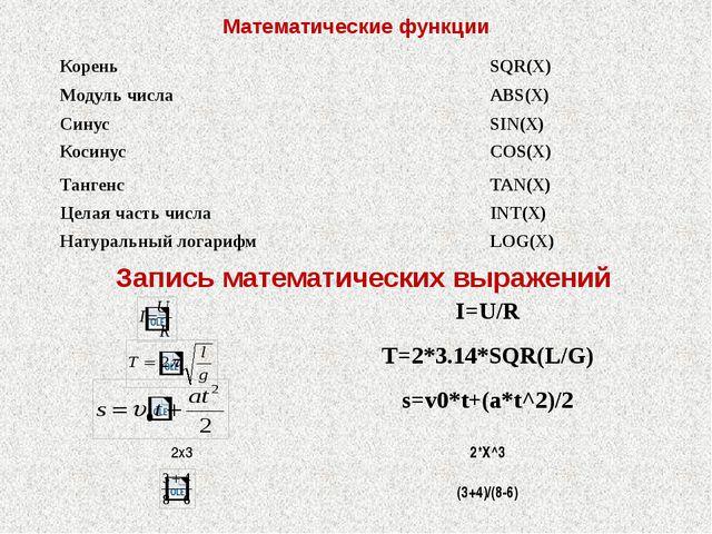 Математические функции Запись математических выражений Корень SQR(X) Модуль ч...