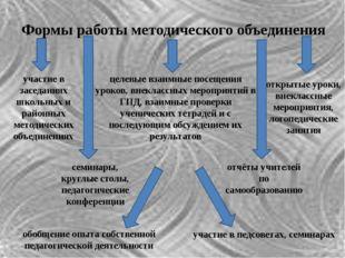 Формы работы методического объединения участие в заседаниях школьных и районн