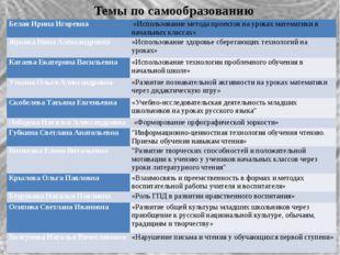 Темы по самообразованию Белая Ирина Игоревна «Использование метода проектов