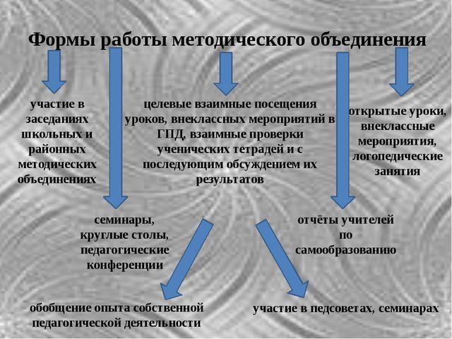 Формы работы методического объединения участие в заседаниях школьных и районн...