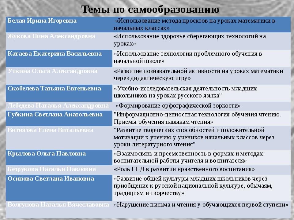 Темы по самообразованию Белая Ирина Игоревна «Использование метода проектов...