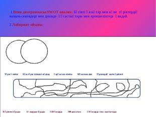 1.Венн диаграммасы/SWOT анализ: Бүгінгі қазақтар мен көне түріктердің наным-