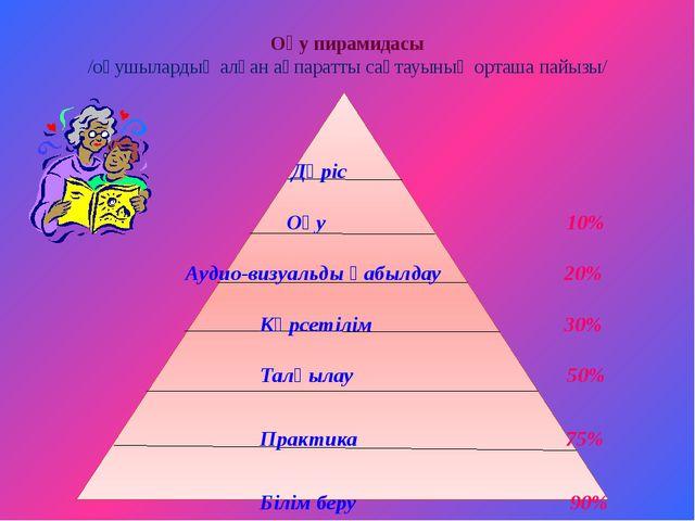 Оқу пирамидасы /оқушылардың алған ақпаратты сақтауының орташа пайызы/ Дәріс...
