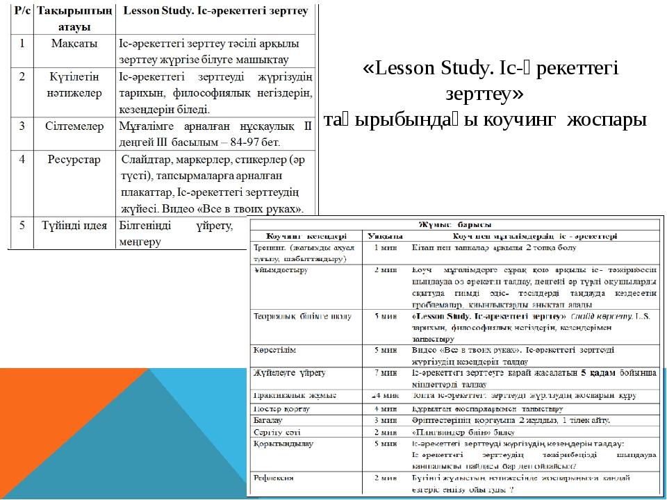 «Lesson Study. Іс-әрекеттегі зерттеу» тақырыбындағы коучинг жоспары