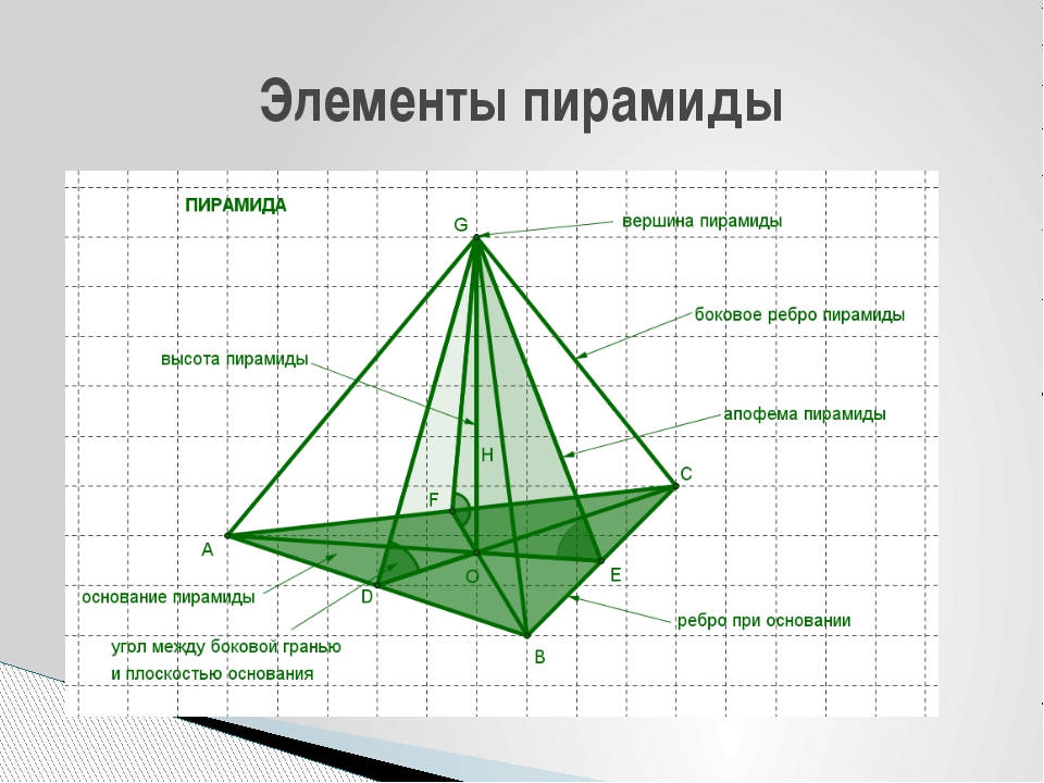 Элементы пирамиды