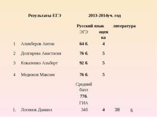 Результаты ЕГЭ2013-2014уч. год Русский языклитература ЭГЭоцен
