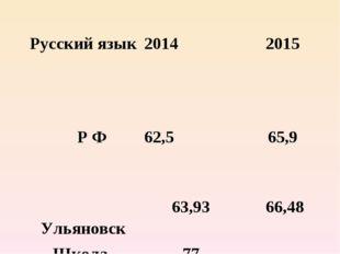 Русский язык 2014 2015 Р Ф62,5 65,9  Ульяновск63,9366,48 Школа-инт
