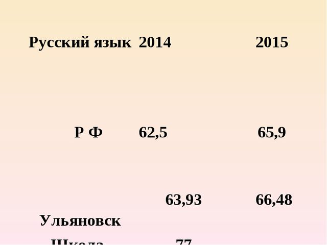 Русский язык 2014 2015 Р Ф62,5 65,9  Ульяновск63,9366,48 Школа-инт...