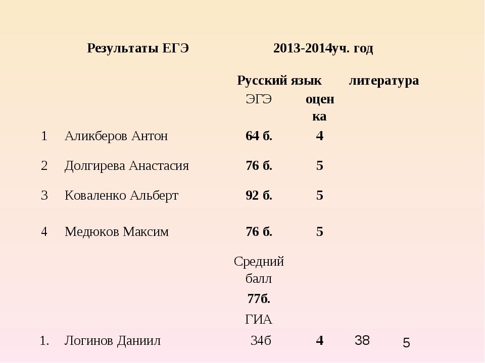 Результаты ЕГЭ2013-2014уч. год Русский языклитература ЭГЭоцен...