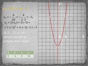 0 x y 1 y = 2x2 + 4x – 1 А(-1; -3), a  0 – ветви параболы направлены вверх X