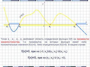 0 x y y=f(x) Точки x1 , x2 , x3 , x4 разбивают область определения функции D(