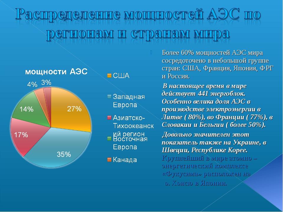Более 60% мощностей АЭС мира сосредоточено в небольшой группе стран: США, Фра...