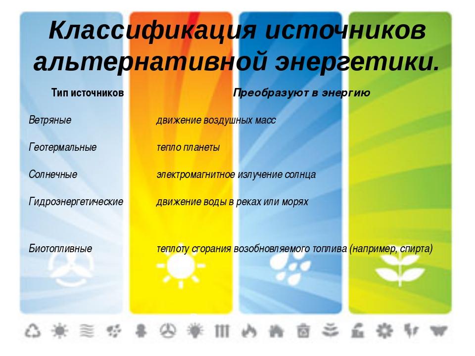 Классификация источников альтернативной энергетики. Рассмотрим их