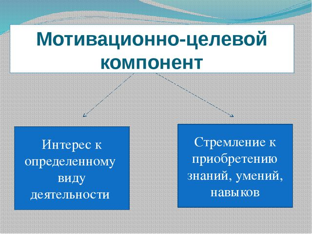 Мотивационно-целевой компонент Интерес к определенному виду деятельности Стре...