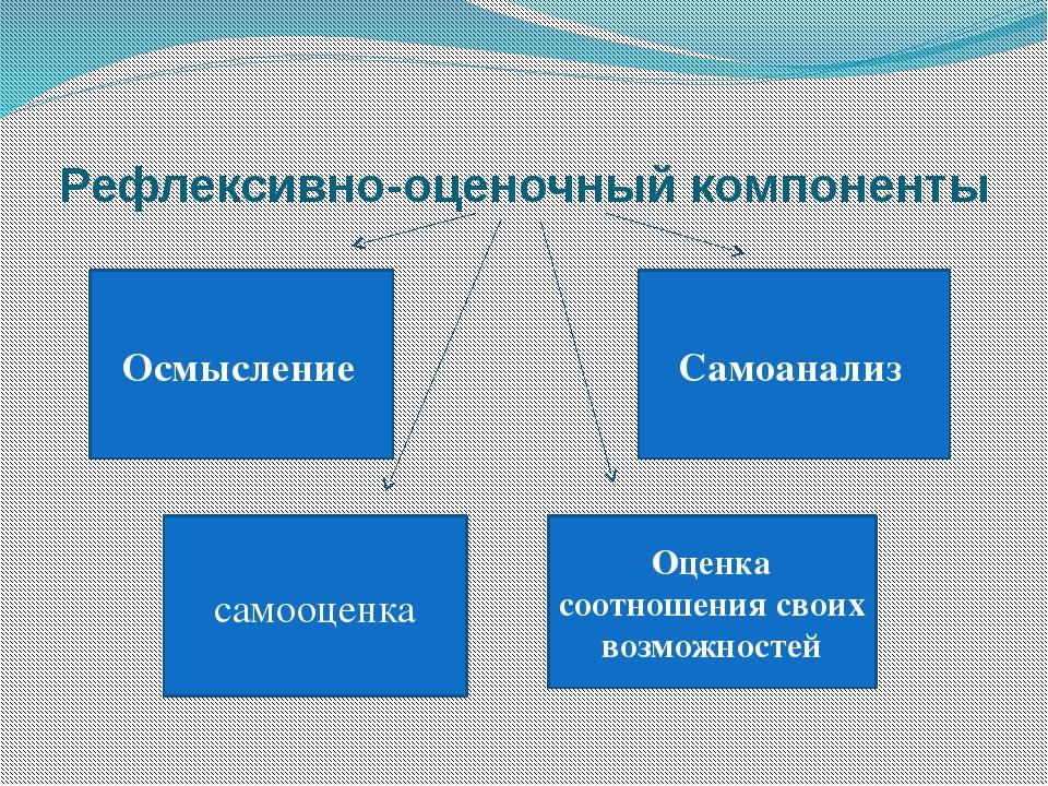 Рефлексивно-оценочный компоненты Осмысление Самоанализ самооценка Оценка соо...
