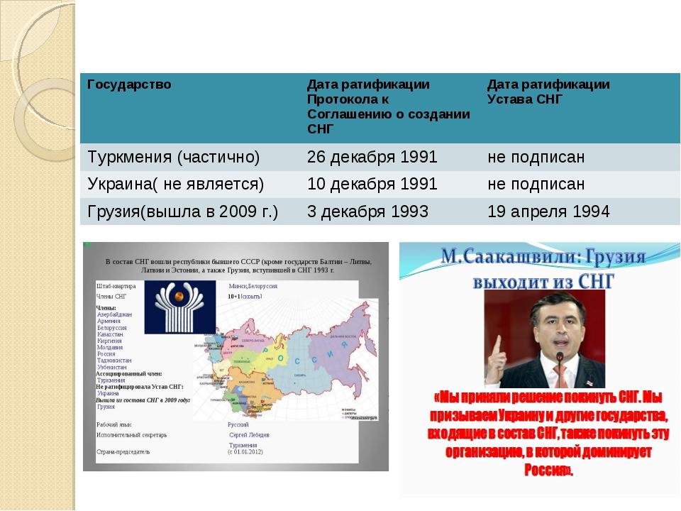 Государство Дата ратификации Протокола к Соглашению о создании СНГ Дата ра...