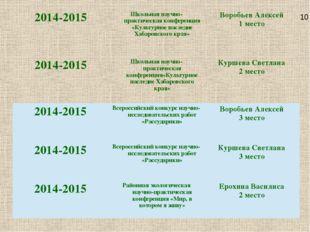 10 2014-2015 Школьная научно-практическая конференция «Культурное наследие Ха