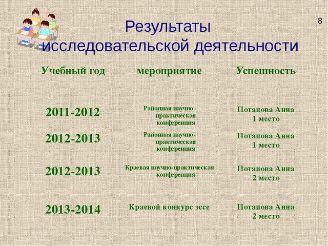 Результаты исследовательской деятельности 8 Учебный год мероприятие Успешност...