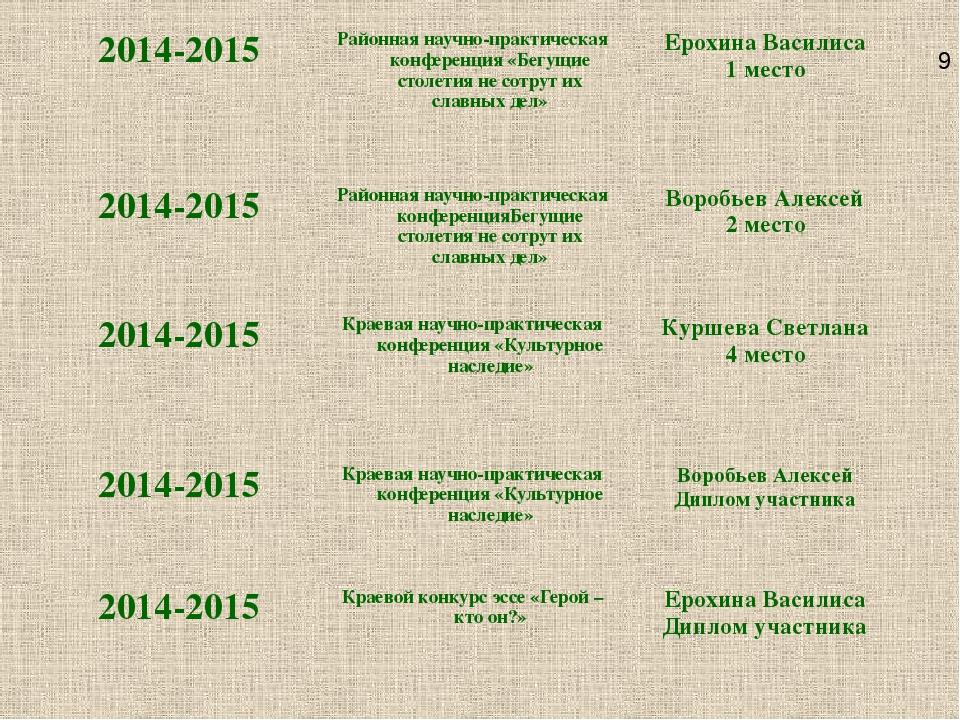 9 2014-2015 Районная научно-практическая конференция «Бегущие столетия не сот...