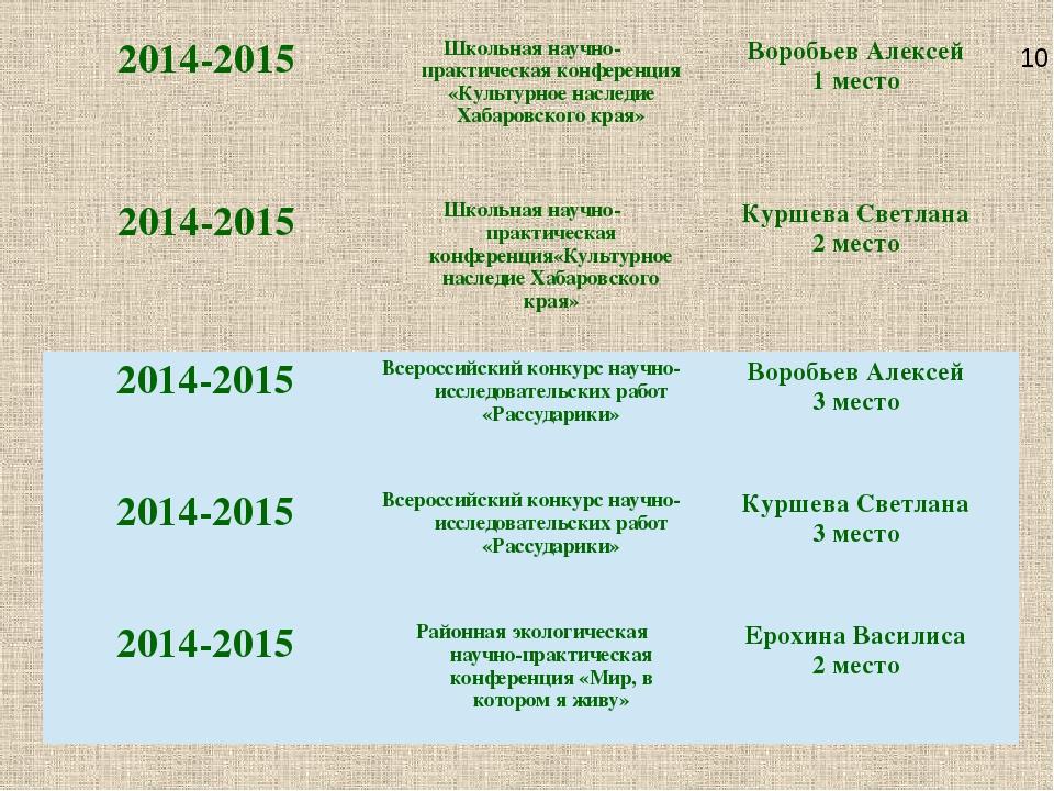 10 2014-2015 Школьная научно-практическая конференция «Культурное наследие Ха...