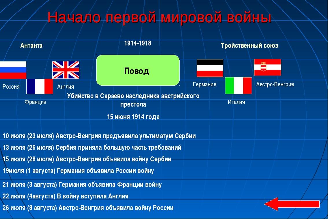 Начало первой мировой войны Антанта Тройственный союз Повод Убийство в Сараев...