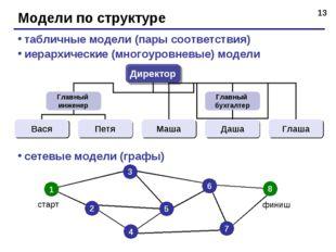 * Модели по структуре табличные модели (пары соответствия) иерархические (мно