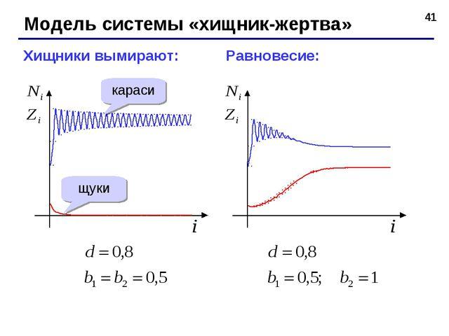 * Модель системы «хищник-жертва» Хищники вымирают: Равновесие: караси щуки