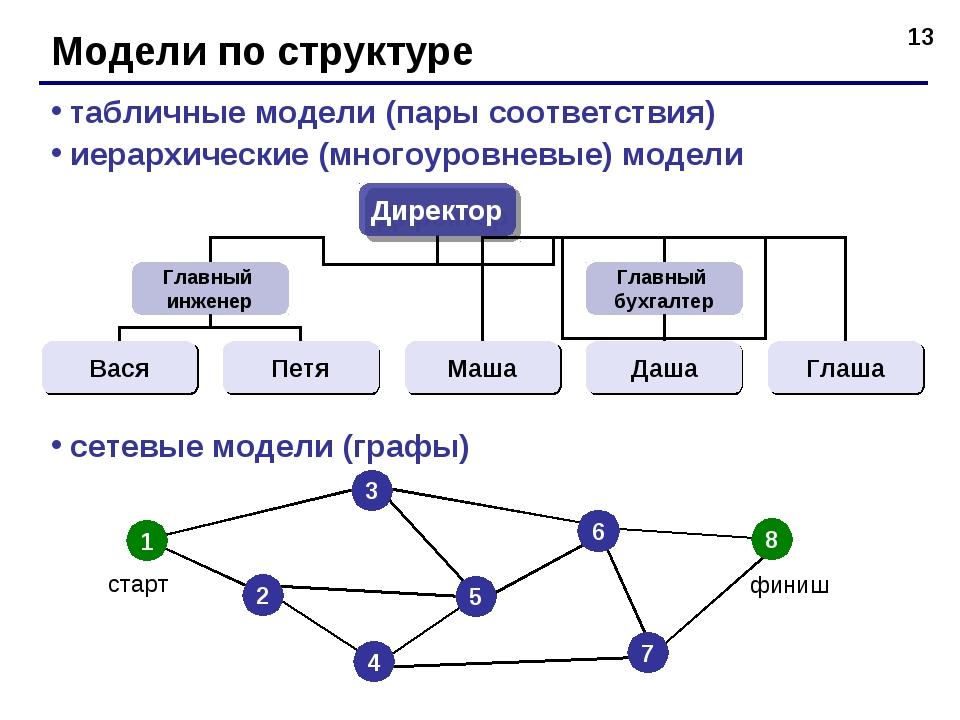 * Модели по структуре табличные модели (пары соответствия) иерархические (мно...