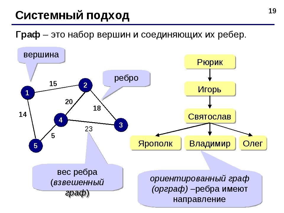 * Системный подход Граф – это набор вершин и соединяющих их ребер. 1 2 3 4 5...