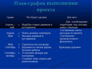 План-график выполнения проекта СрокиЧто будет сделаноДля чего Апрель - май