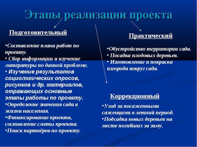 Этапы реализации проекта Составление плана работ по проекту. Сбор информации...
